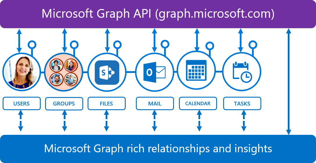 Microsoft Graph API - An Introduction - Microsoft Partner Network