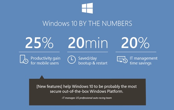 Windows 10 by the numbers