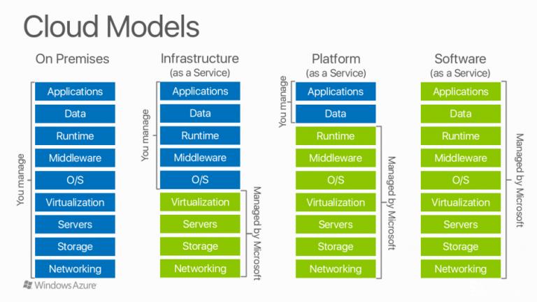 Microsoft Azure Cloud Models
