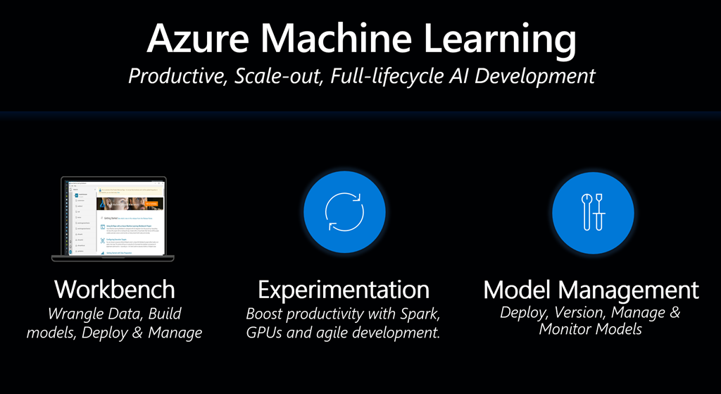 Machine learning just got a lot easier with Azure