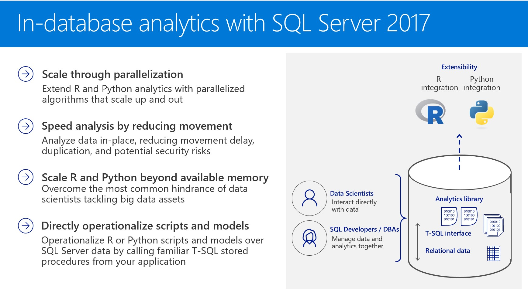 Sql Server 2017 Intelligent Database That Runs Anywhere And Application Security The Breadth Of Machine Learning Services Is Greatly Increased With Ability To Run Cutting Edge Deep Neural Networks In By Using