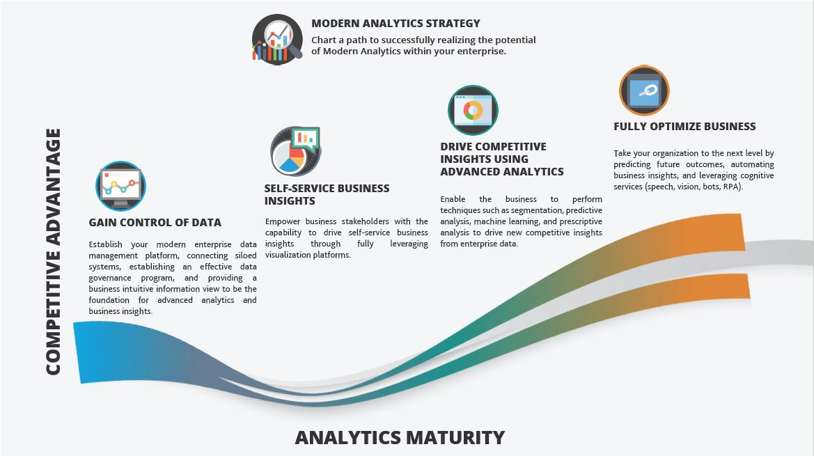 modern analytics strategy