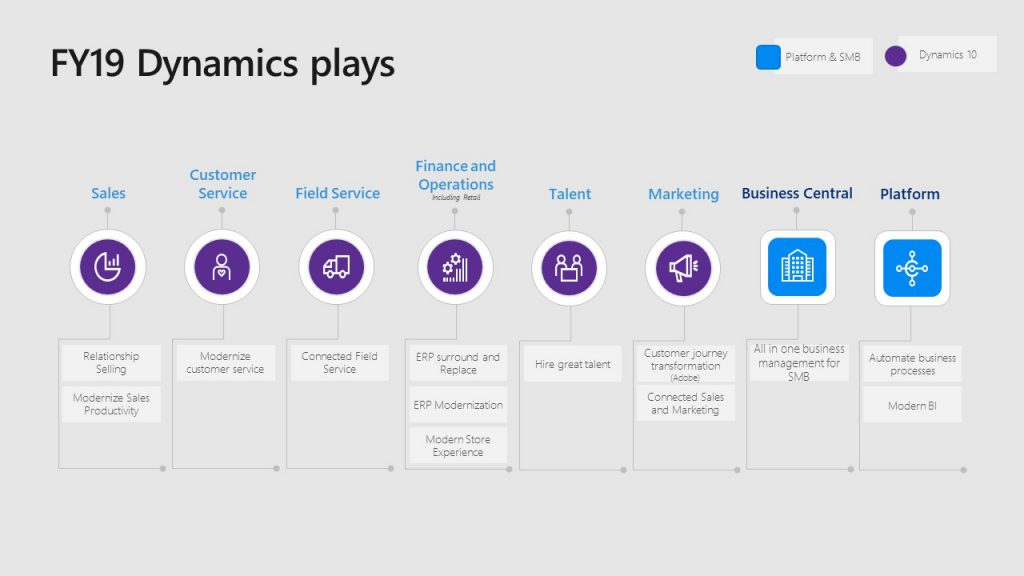 Microsoft Dynamics 365 plays for 2019