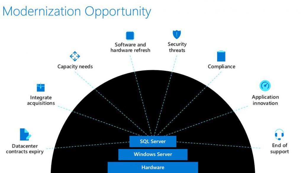 Azure Modernization oportunity