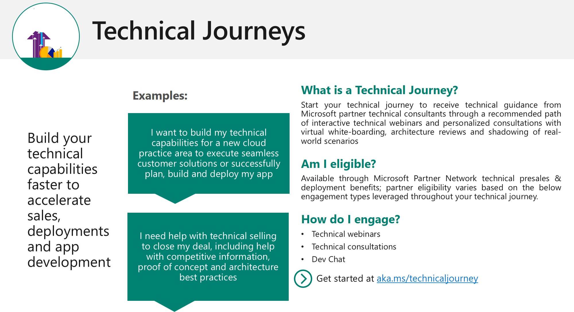 Technical journeys available for Microsot partners