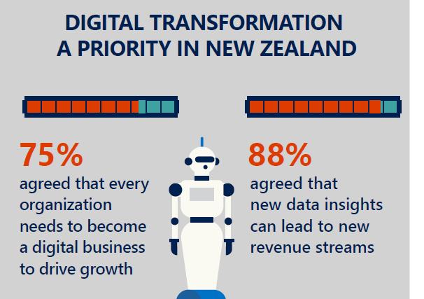 Source: New Zealand Digital Transformation Infographic