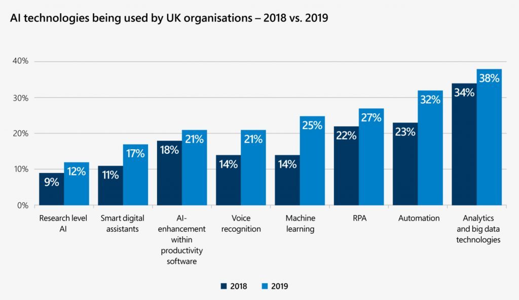 Chart showing AI technologies being used by UK organisations – 2018 vs. 2019