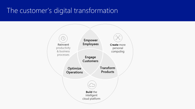 The customer's digital transformation