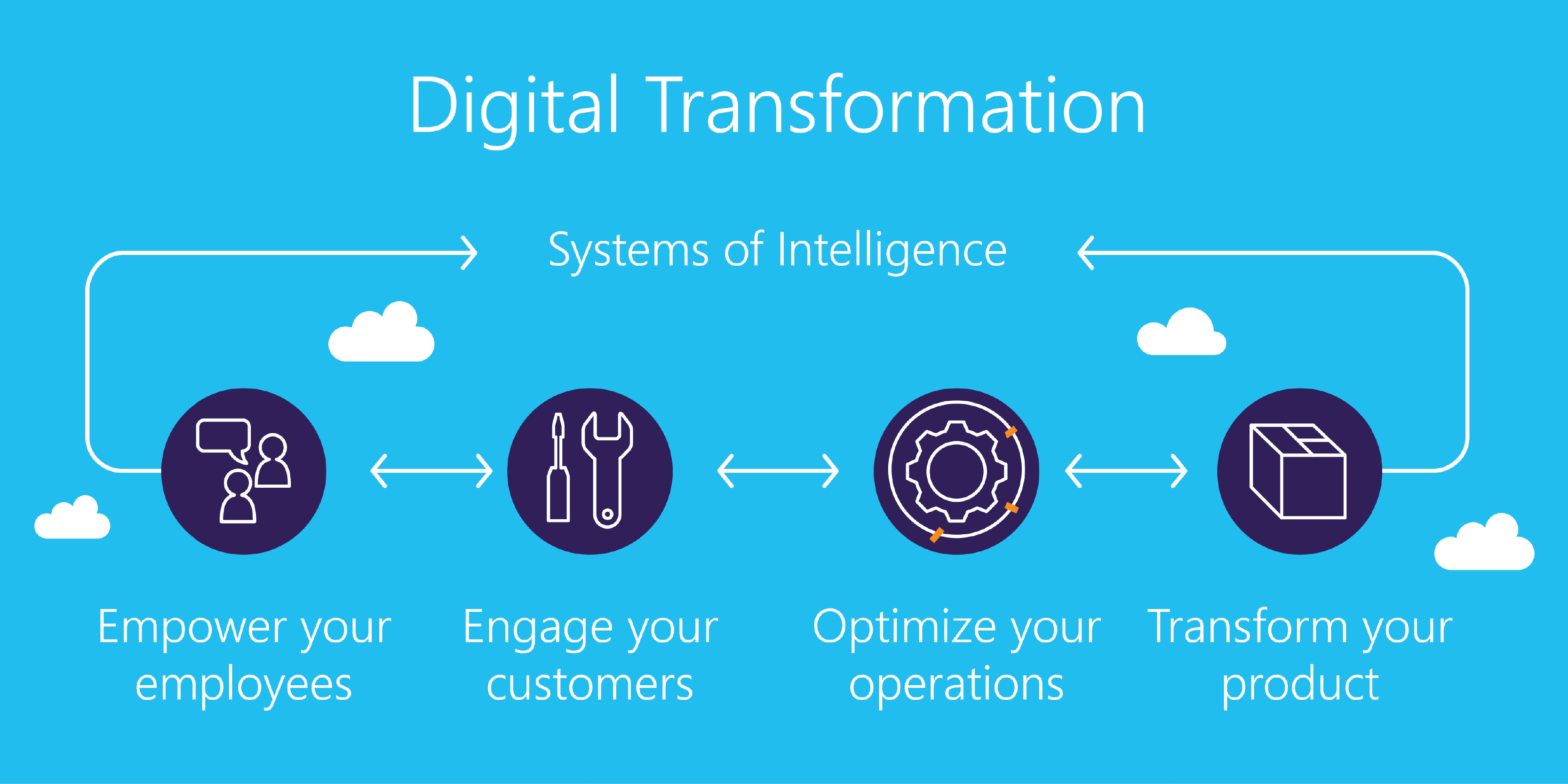 Making Sense Of Digital Transformation