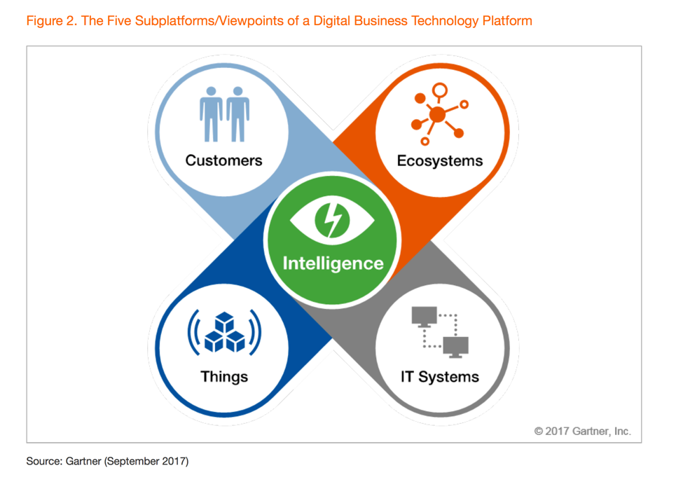 The Five Subplatforms/Viewpoints of a Digital Business Technology Platform