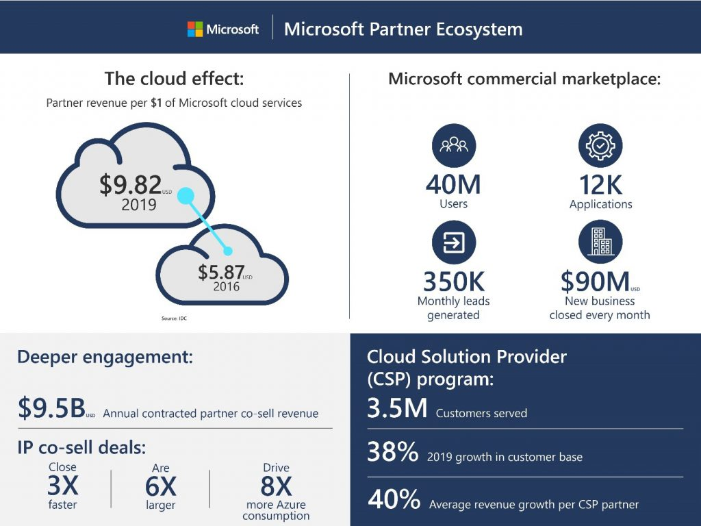 Microsoft Partner Ecosystem chart