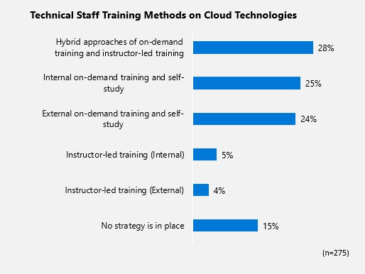 Technical Staff Training chart