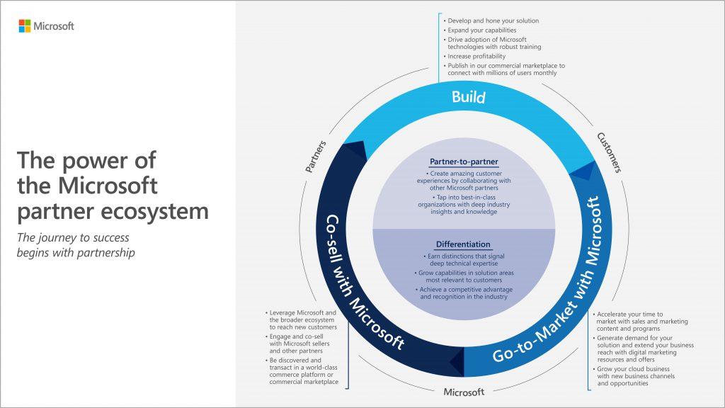 Microsoft Partner Ecosystem Overview